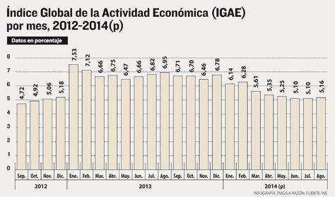 Info IGAE 2014.