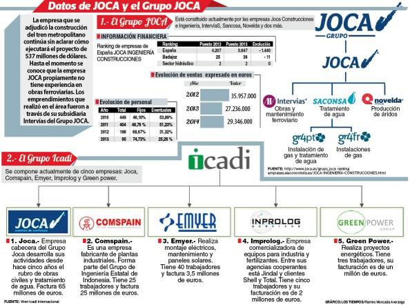 Datos de JOCA y el Grupo JOCA. - Ramiro Moncada Los Tiempos