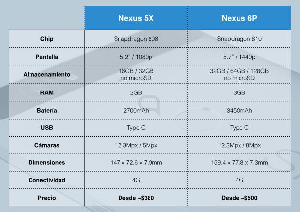 hipertextual spec table.001