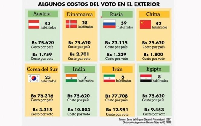 En 2014 el Estado gastó hasta casi Bs13.000 por cada voto en el exterior