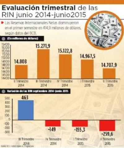 Reservas internacionales caen  en $us 415 millones hasta junio