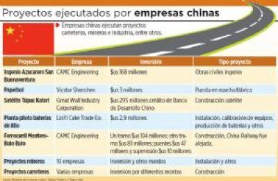 La inversión china en Bolivia  supera los $us 3.000 millones