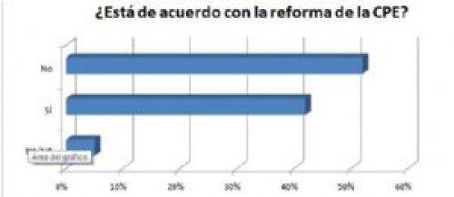52% rechaza la reforma de la Constitución para otra reelección de Evo