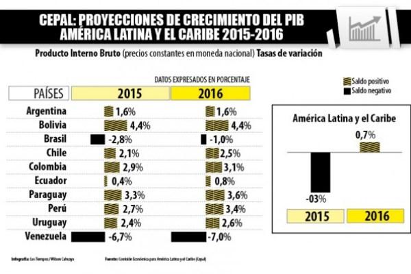 Cepal prevé PIB de 4,4% y el INE de más de 4,5%. - Wilson Cahuaya Los Tiempos