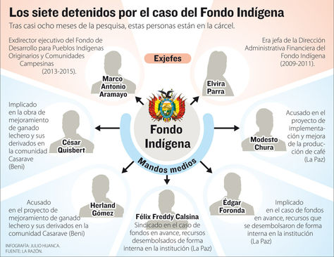 Info caso Fondo Indígena.