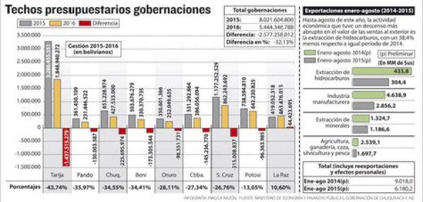 Info presupuesto IDH gobernaciones.