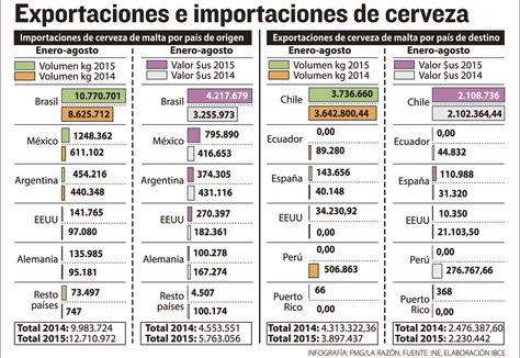 Info importaciones-exportaciones cerveza.