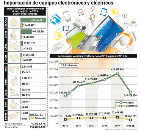 Infografía: Importación de equipos electrónicos. Fuente: INE