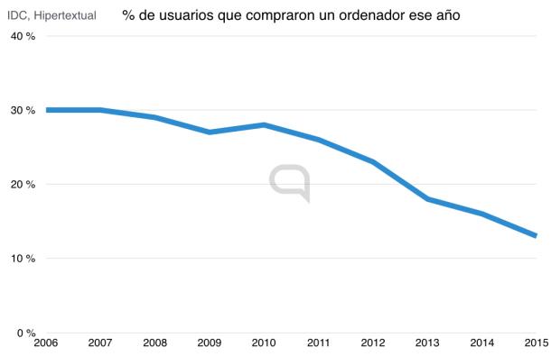 Apenas una de cada diez personas renovaron su PC en el último año. Una cifra muy inferior a años anteriores.