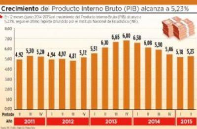 En 12 meses, el PIB crece 5,23%; se perfila el doble aguinaldo 2015