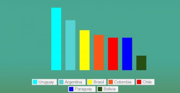 Bolivia se encuentra entre los últimos países con el bajo consumo de leche al año