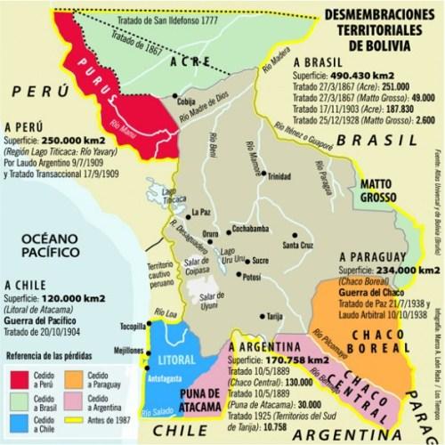 perdidas territoriales