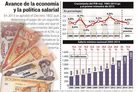 Infografía: La Razón/Fuente: Min. de Economía y Finanzas Públicas, UDAPE y UAEF.