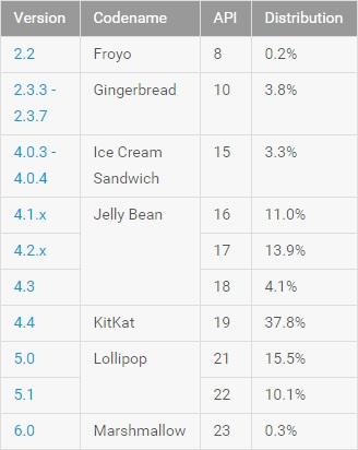 Cuota de mercado versiones de Android Android Marshmallow ya está presente en el 0.3% de los dispositivos