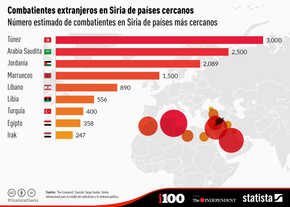 Combatientes extranjeros en Siria de países cercanos