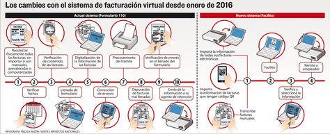Infografía: La Razón/Fuente: Impuestos Nacionales
