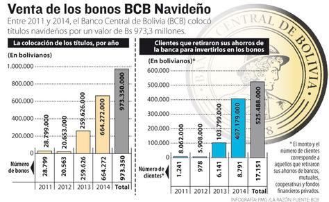 Info venta bonos BCB.