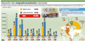 TSE registra 199 mil nuevos electores para el referendo