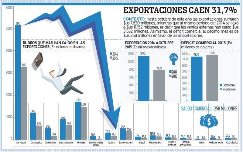 Desplome-de-exportaciones-llega-a-$us-3.532-millones