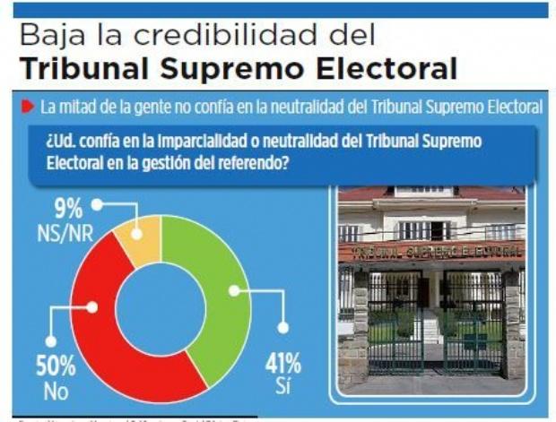 Baja la credibilidad del Tribunal Supremo Electoral