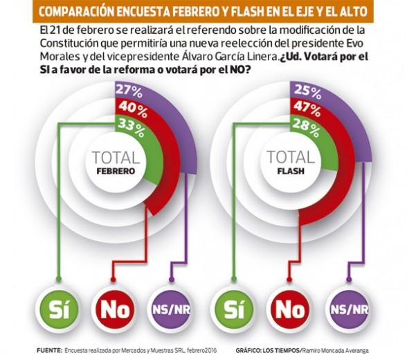 COMPARACION ENCUESTA FEBRERO Y FLASH EN EL EJE Y EL ALTO - Los Tiempos   Usuario