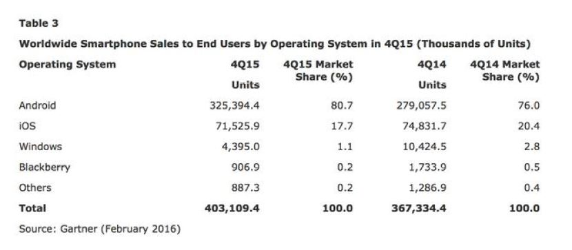 gartner 1 La consultora Gartner revela datos del Q4 de 2015 y no son nada buenos para Windows Phone