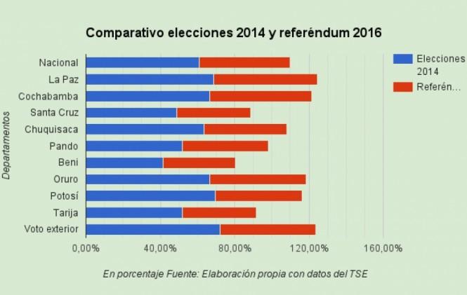 Evo cae 12% en preferencia y pierde apoyo de 4 regiones en referéndum respecto a comicios 2014