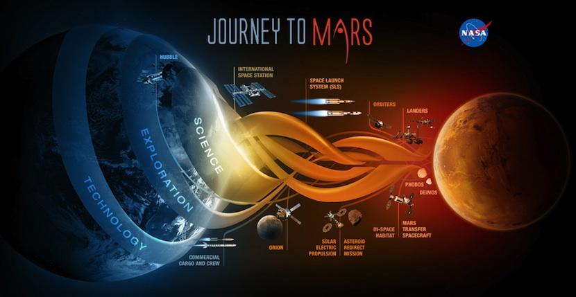 marte En NASA creen que podríamos llegar a Marte en tan sólo 3 días