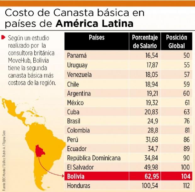 Canasta básica de alimentos en el país es cara, según un estudio