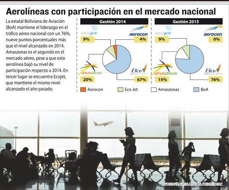 Aerolíneas con participación en el mercado nacional. Infografía: La Razón
