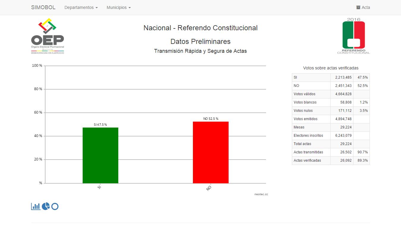 resultados-referendo-2016-90.7