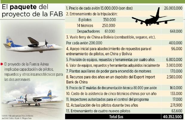 FAB pagó $us 40 millones por dos aviones chinos de $us 26 millones