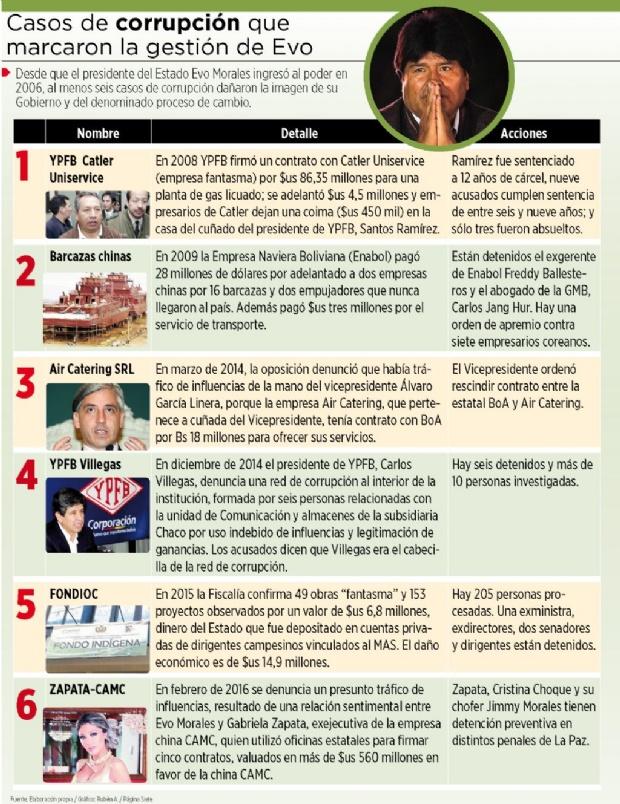 Década de Evo estuvo marcada por escándalos de corrupción