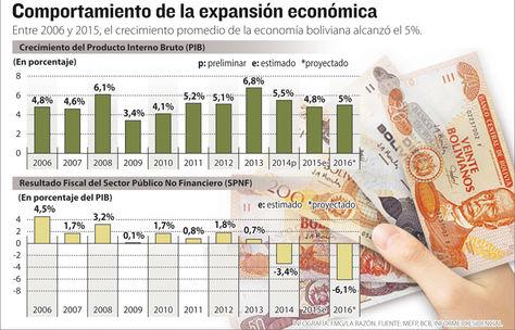 Info comportamiento expansión económica.
