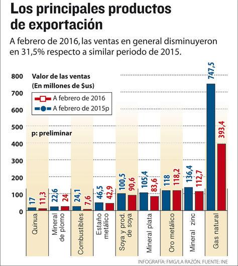 Info principales productos exportación.