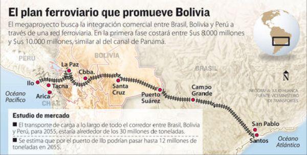 Info plan ferroviario.