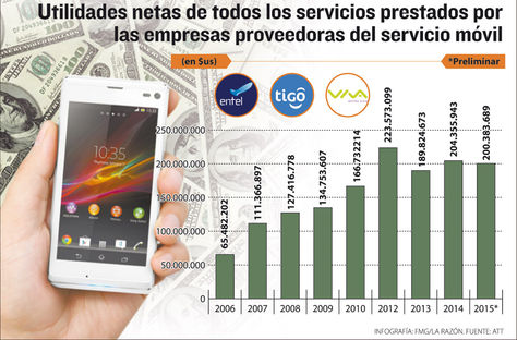 Infografía: FMG-La Razón/Fuente: ATT