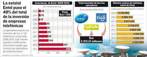 Infografía: J. Huanca-La Razón/Fuente: ATT y Entel