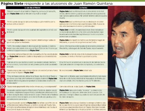 Página Siete responde una a una las alusiones de Quintana