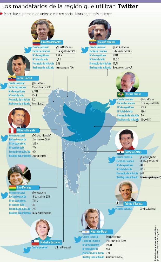 Líderes tuiteros: Maduro, el más activo; Santos, el más popular;Evo,el debutante