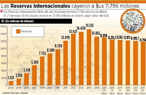 Las reservas del BCB bajaron en $us 1.259 millones en cinco meses