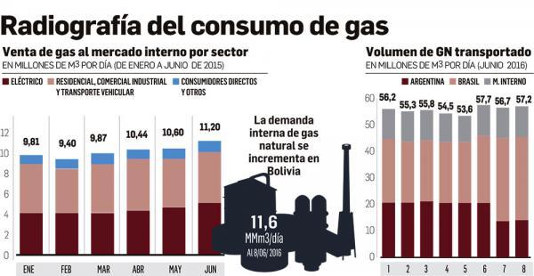 Bolivia incrementó su demanda de 10,22 millones de metros cúbicos día en 2015 a 11,6 millones este año. El Gobierno anuncia más producción en julio