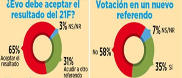 El 65% opina que Evo debe acatar el No del referendo