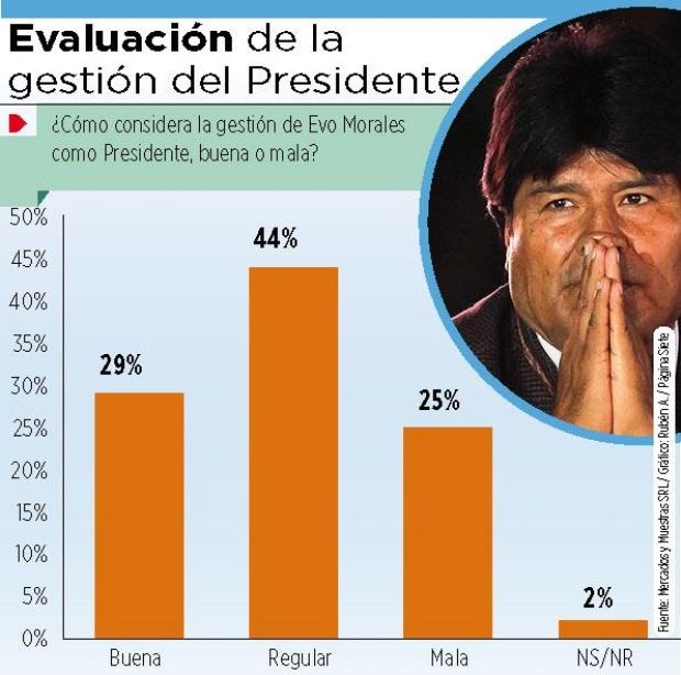 En seis meses la imagen del presidente Morales baja en 25%