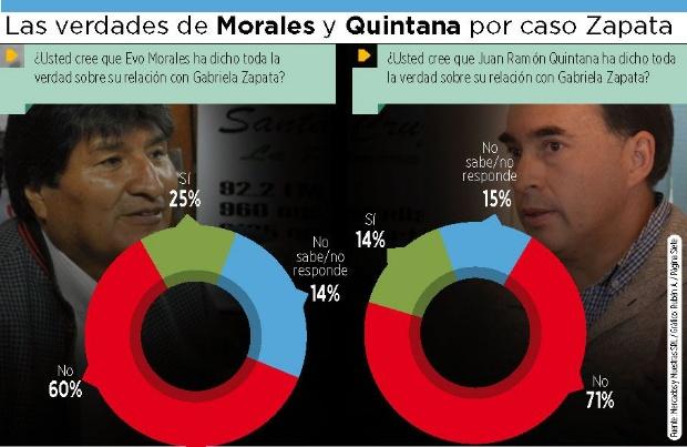Afirman que Evo y Quintana no dijeron la verdad sobre Zapata