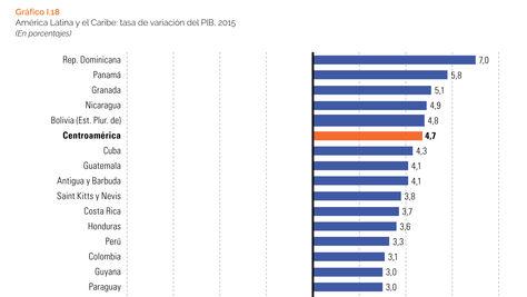 Informe de la Cepal sobre proyecciones de crecimiento económica en la región
