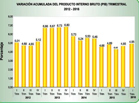 Cuadro de crecimiento del PIB