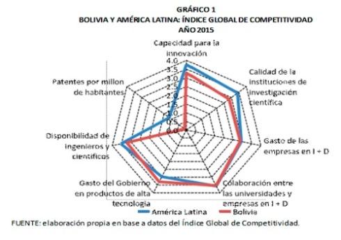 Bolivia-y-America-Latina-índice-global-de-competitividad-2015