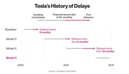 Retrasos de los Tesla