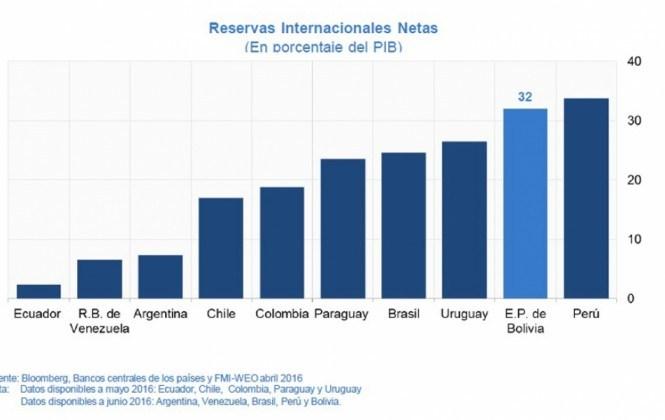 Reservas internacionales cayeron de más del 40% al 32% del Producto Interno Bruto
